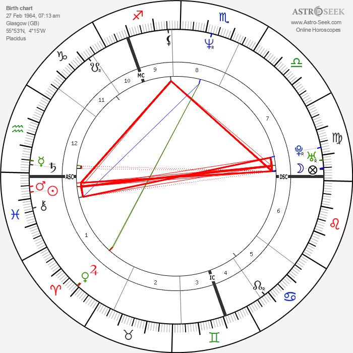 Ewan Vernal - Astrology Natal Birth Chart