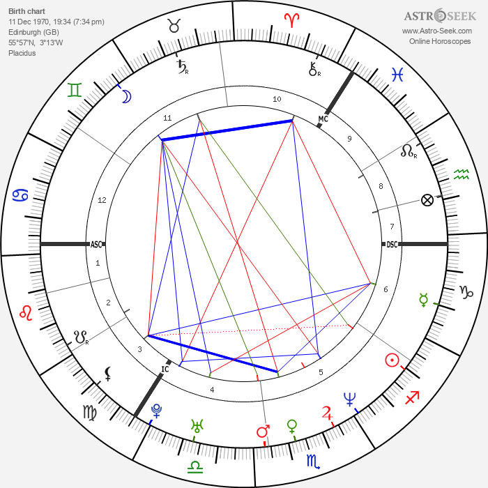 Ewen Bremner - Astrology Natal Birth Chart