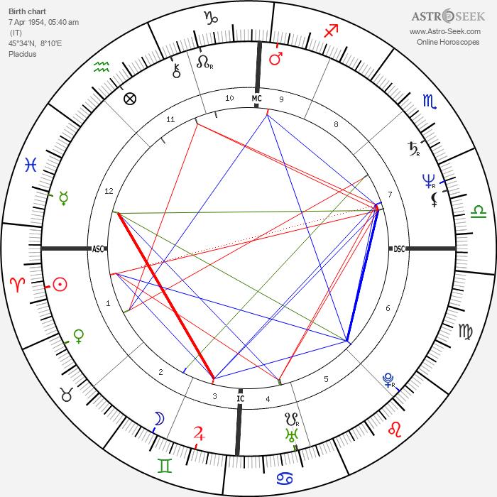 Ezio Greggio - Astrology Natal Birth Chart