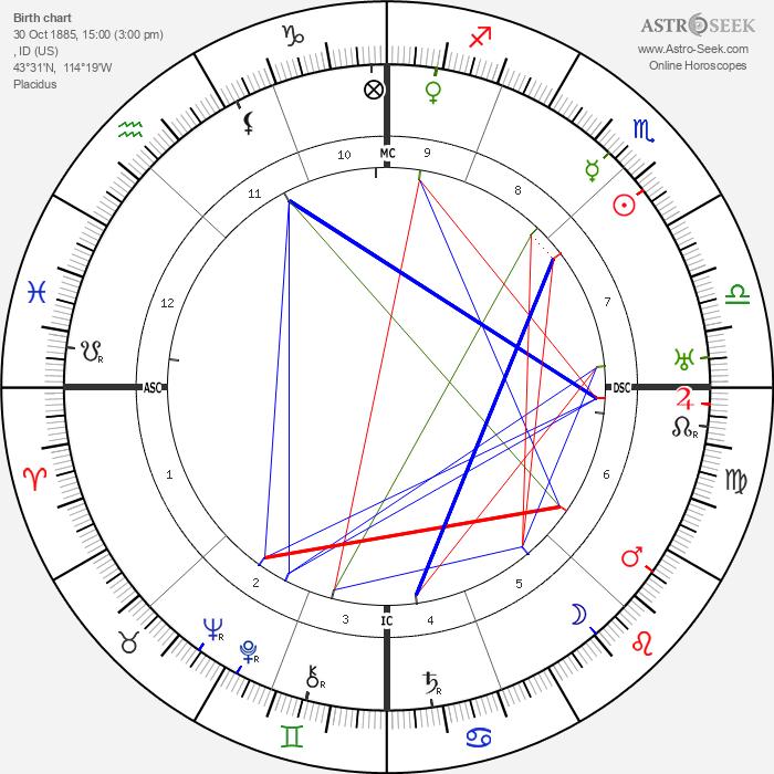 Ezra Pound - Astrology Natal Birth Chart