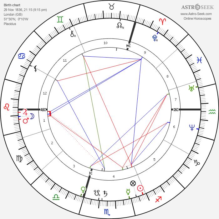 F. C. Burnand - Astrology Natal Birth Chart