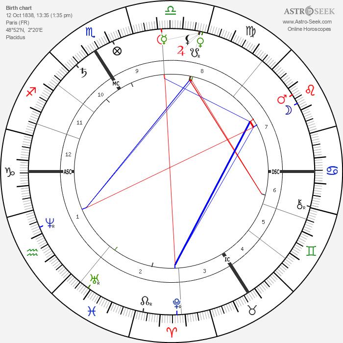 F. Charles Barlet - Astrology Natal Birth Chart