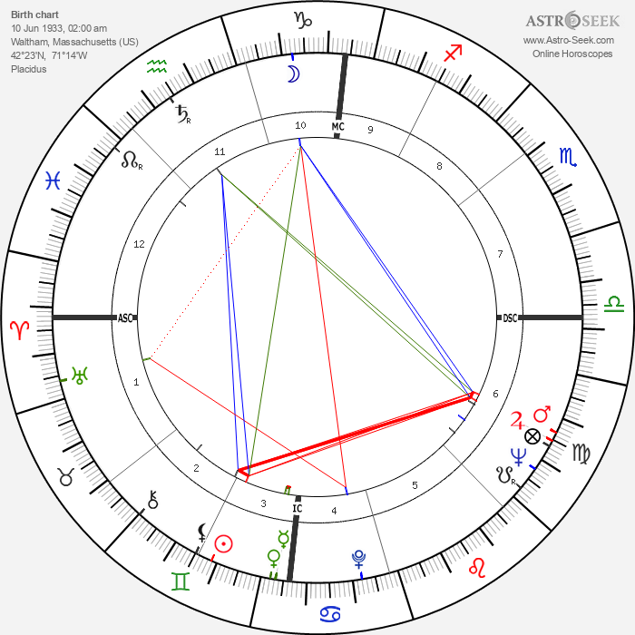F. Lee Bailey - Astrology Natal Birth Chart