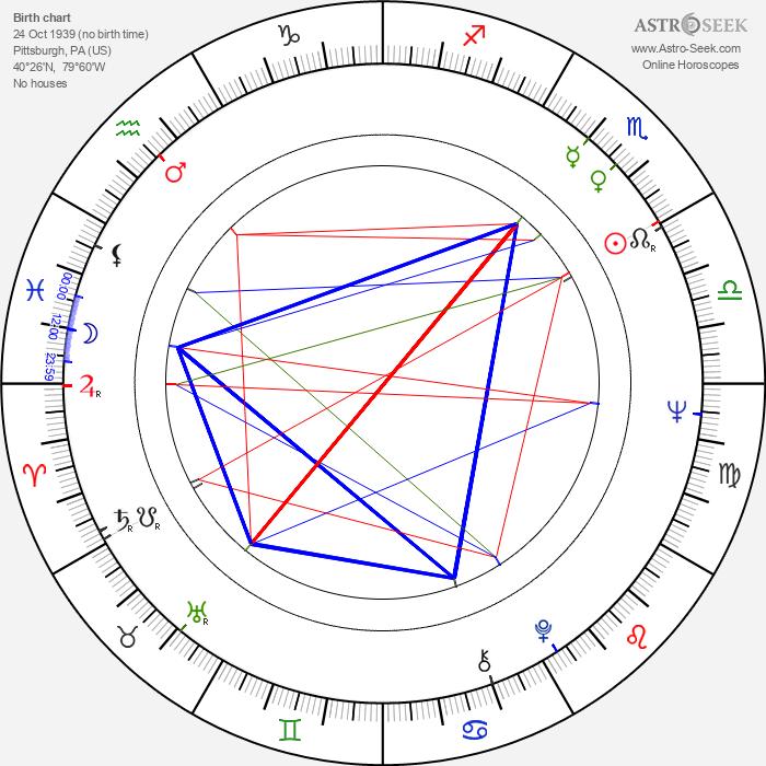 F. Murray Abraham - Astrology Natal Birth Chart