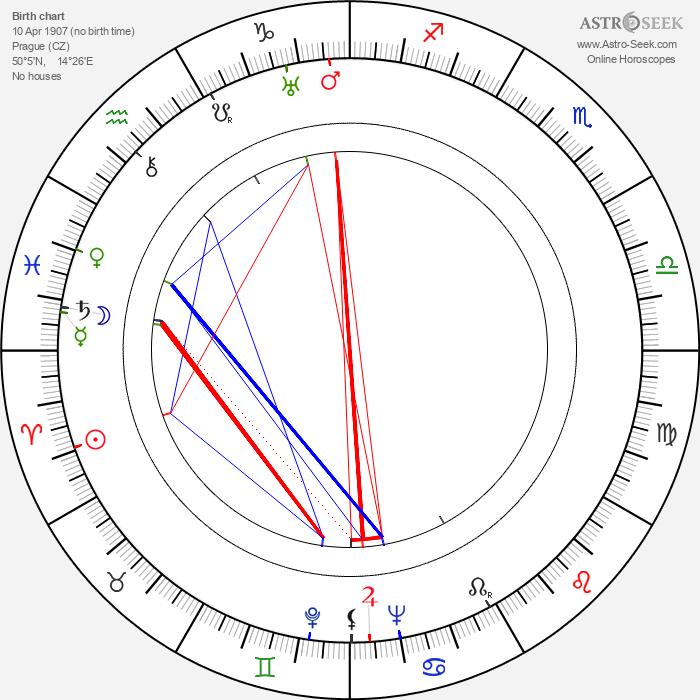 F. X. Mlejnek - Astrology Natal Birth Chart
