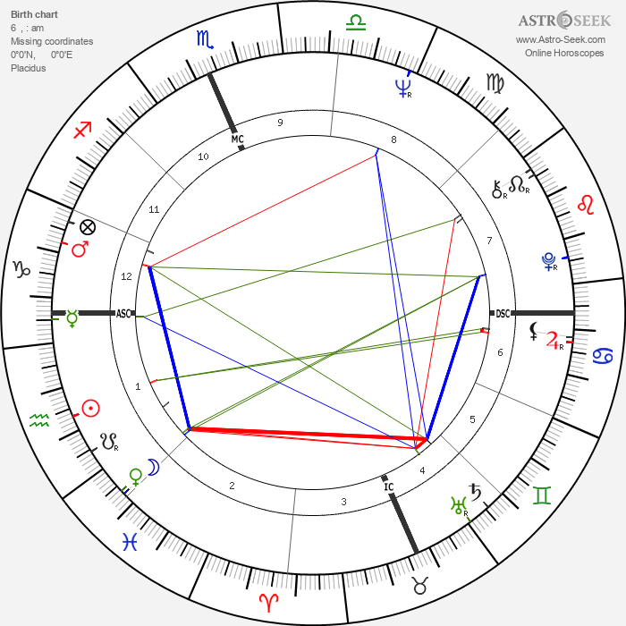 Fabian Forte - Astrology Natal Birth Chart