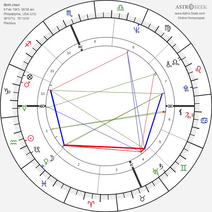 Fabian Forte - Astrology Natal Birth Chart