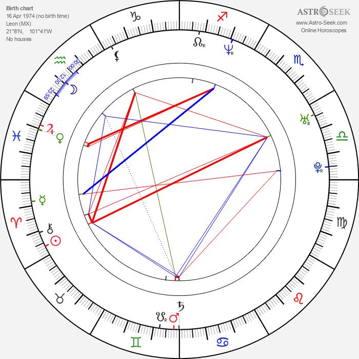 Fabián Robles - Astrology Natal Birth Chart