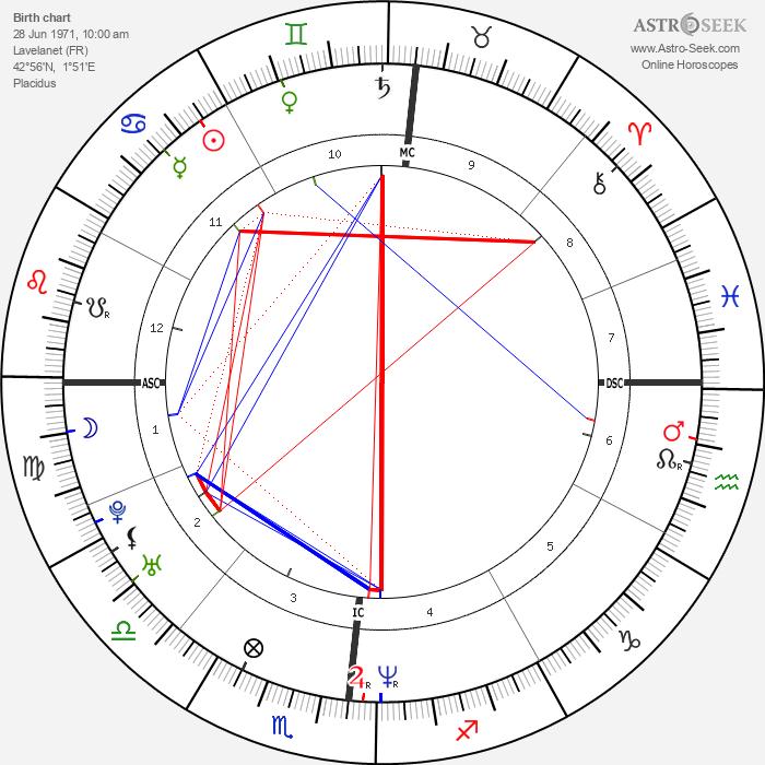 Fabien Barthez - Astrology Natal Birth Chart