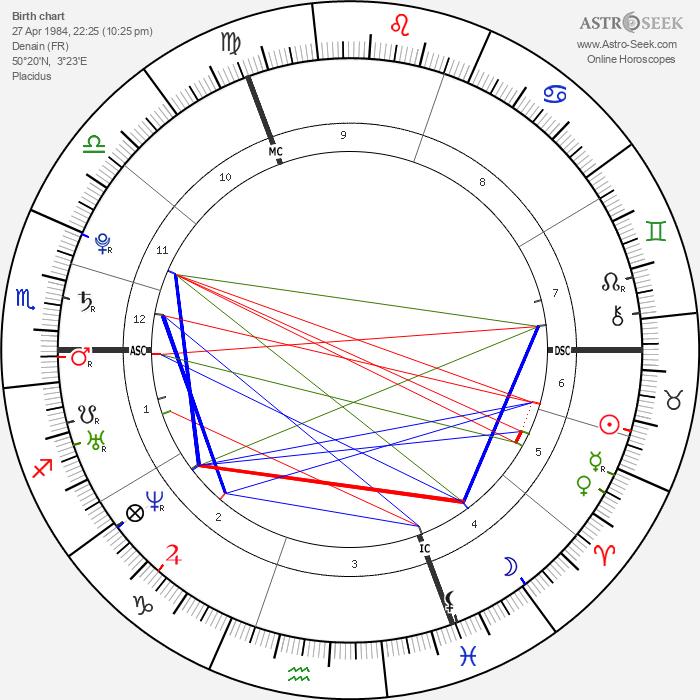 Fabien Gilot - Astrology Natal Birth Chart