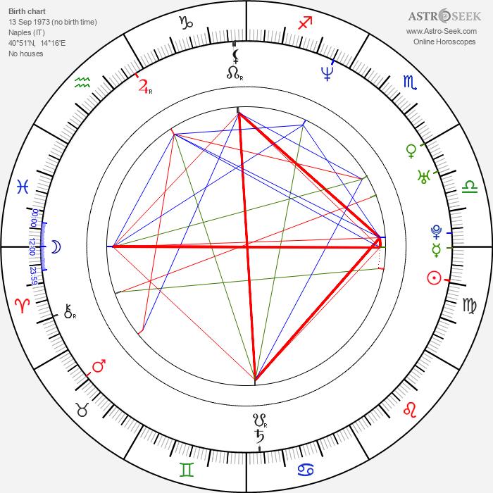 Fabio Cannavaro - Astrology Natal Birth Chart