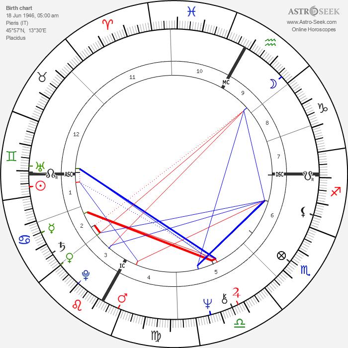 Fabio Capello - Astrology Natal Birth Chart