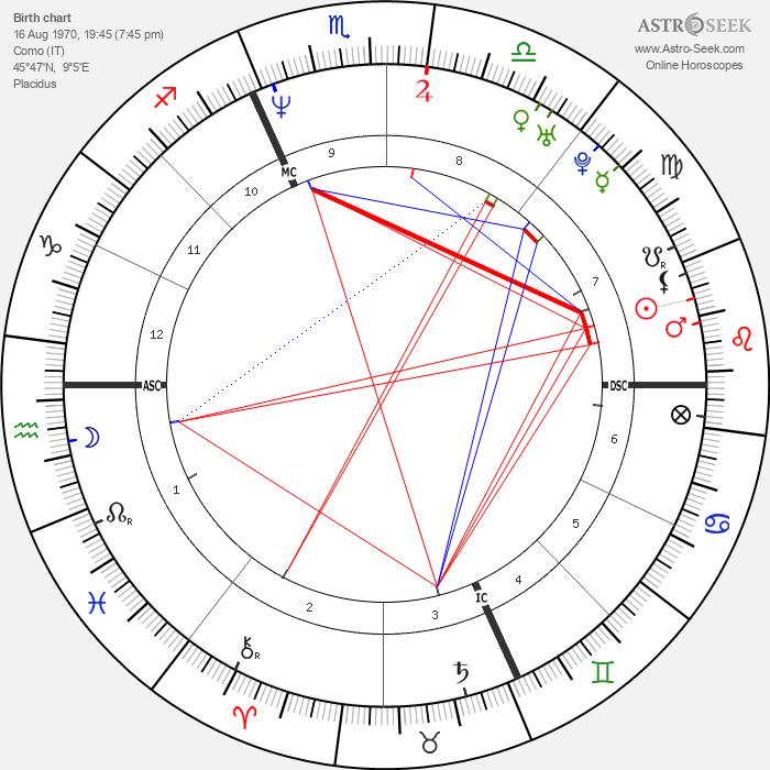 Fabio Casartelli - Astrology Natal Birth Chart