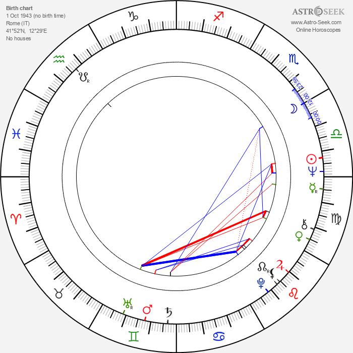 Fabio Ciani - Astrology Natal Birth Chart