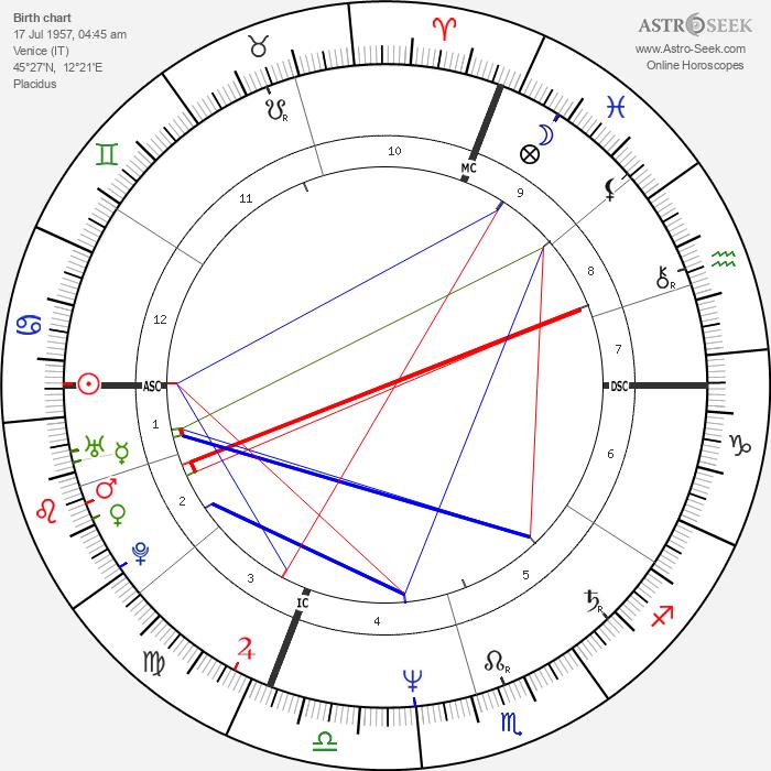 Fabio Dal Zotto - Astrology Natal Birth Chart