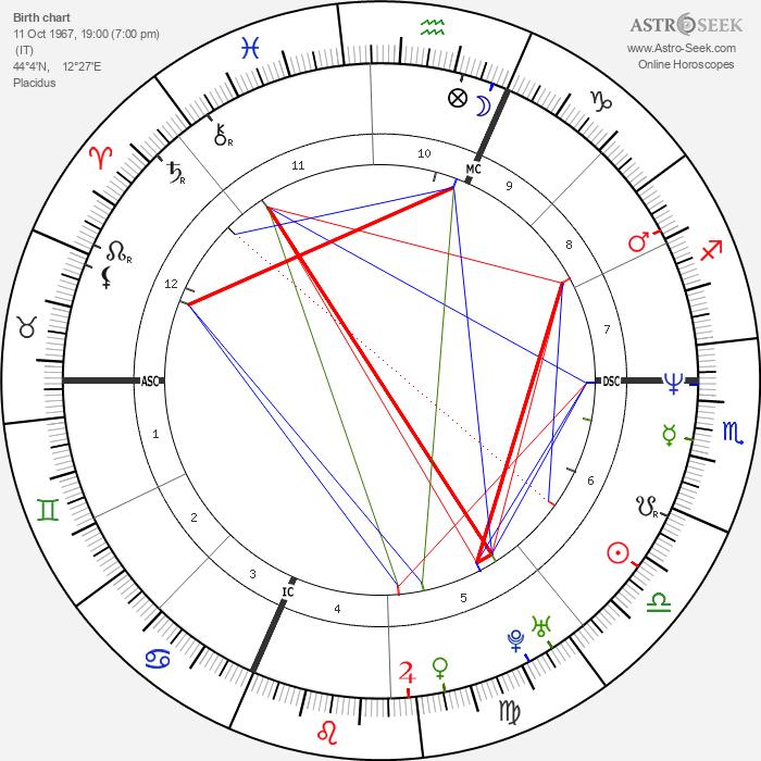 Fabio De Luigi - Astrology Natal Birth Chart