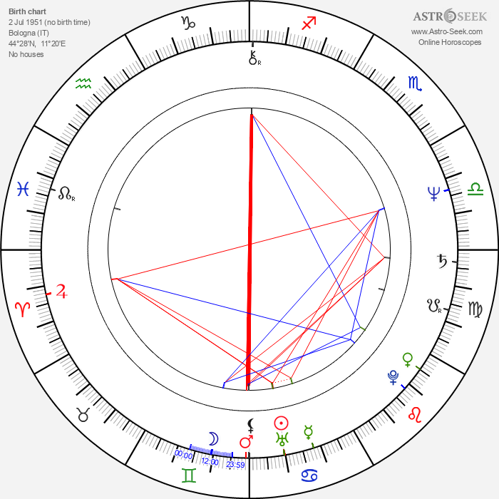 Fabio Frizzi - Astrology Natal Birth Chart