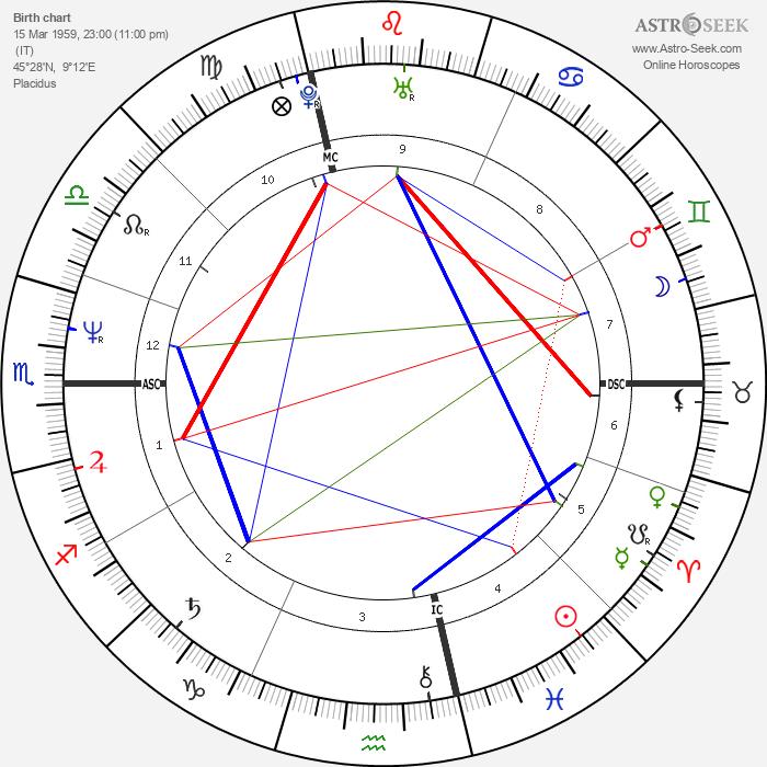 Fabio Lanzoni - Astrology Natal Birth Chart