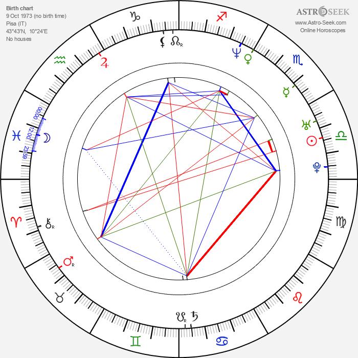 Fabio Lione - Astrology Natal Birth Chart