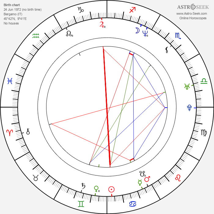 Fabio Volo - Astrology Natal Birth Chart