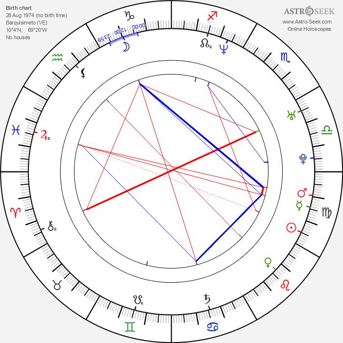 Fabiola Colmenares - Astrology Natal Birth Chart