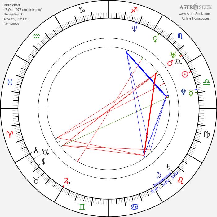 Fabri Fibra - Astrology Natal Birth Chart