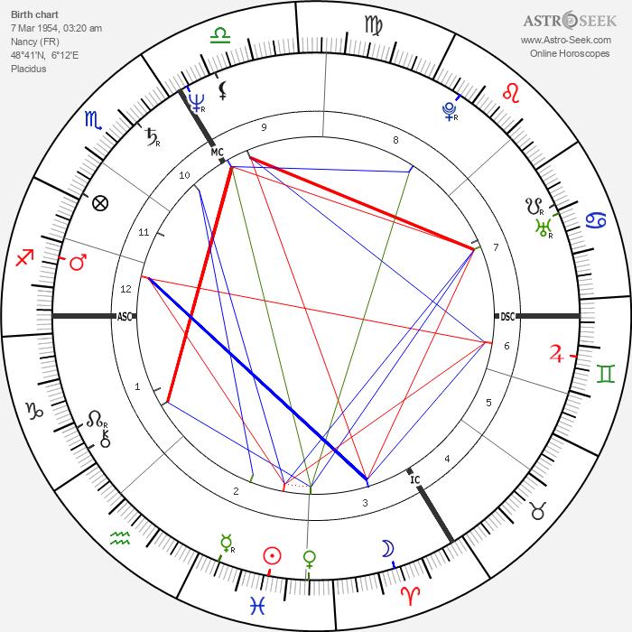Fabrice Dusapin - Astrology Natal Birth Chart