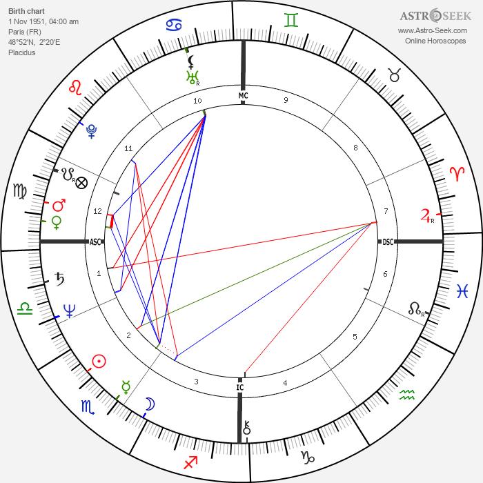 Fabrice Luchini - Astrology Natal Birth Chart
