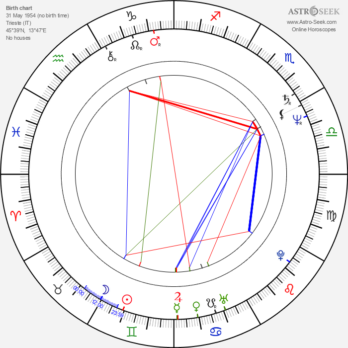 Fabrizio Costa - Astrology Natal Birth Chart