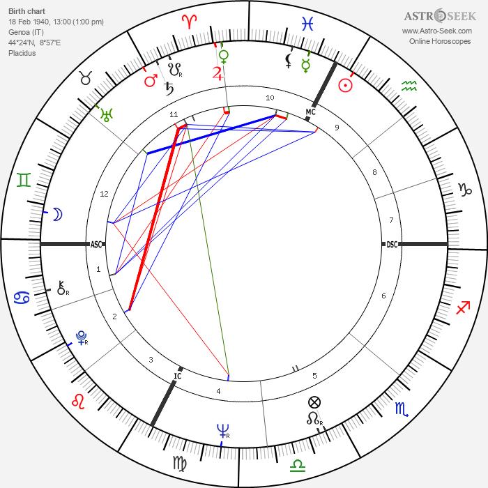 Fabrizio De Andrè - Astrology Natal Birth Chart
