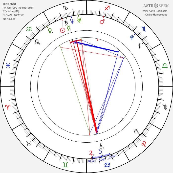 Facundo Gambandé - Astrology Natal Birth Chart