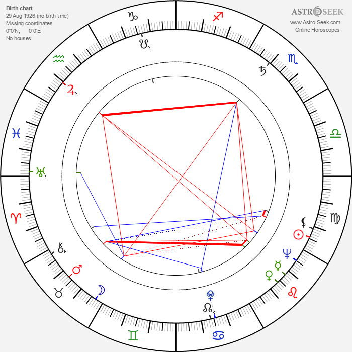 Fada Santoro - Astrology Natal Birth Chart