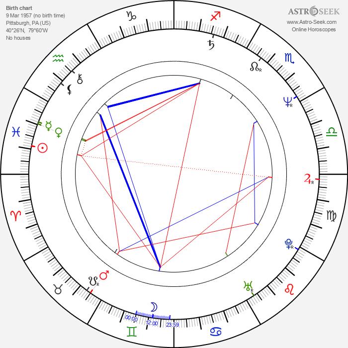 Faith Daniels - Astrology Natal Birth Chart