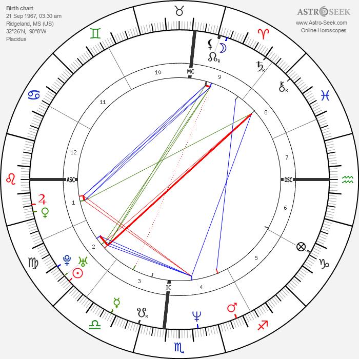 Faith Hill - Astrology Natal Birth Chart