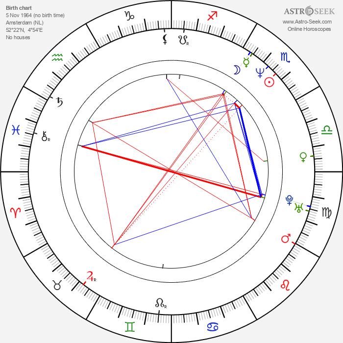 Famke Janssen - Astrology Natal Birth Chart