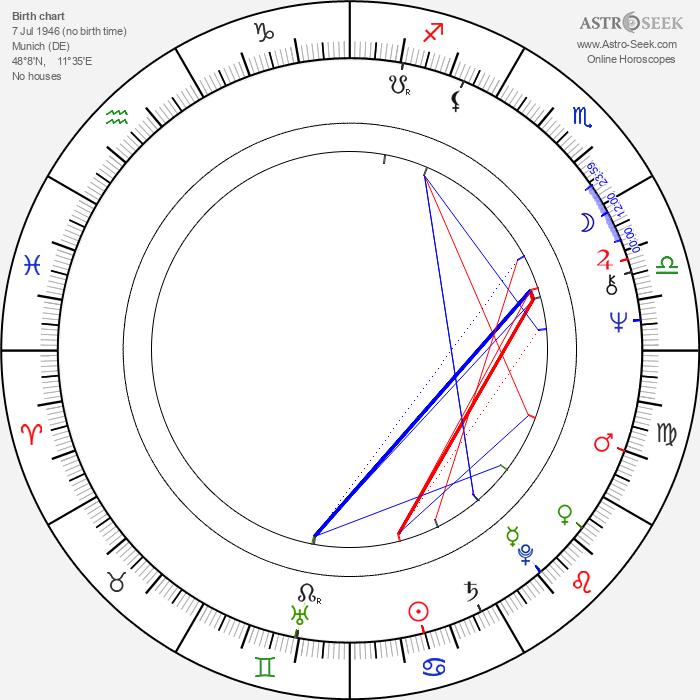 Fancy - Astrology Natal Birth Chart