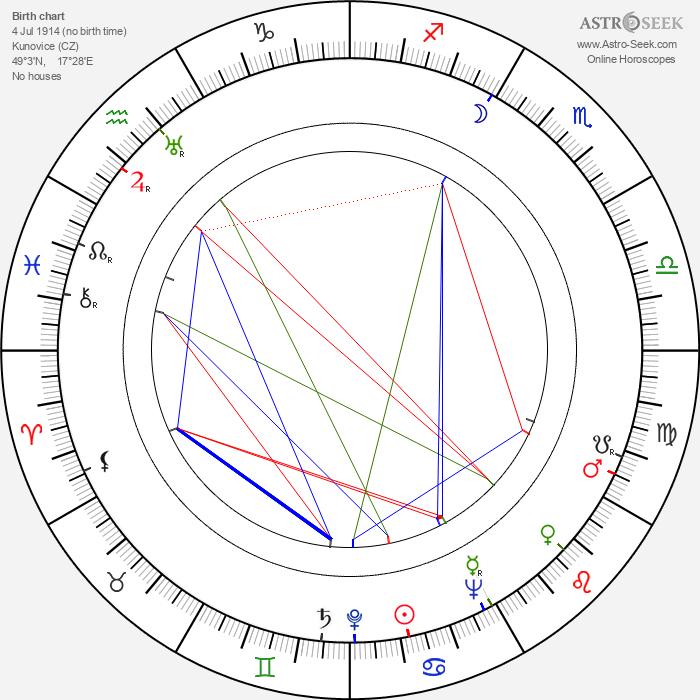 Fanek Jilík - Astrology Natal Birth Chart