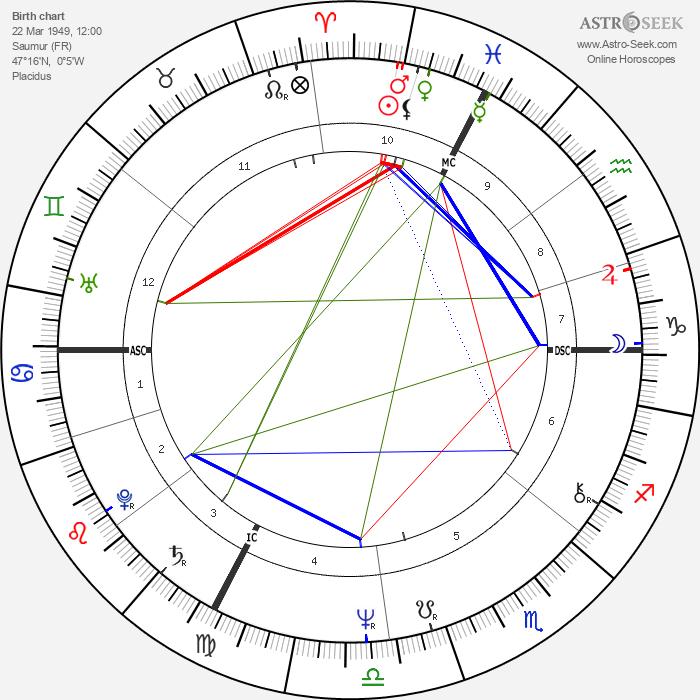 Fanny Ardant - Astrology Natal Birth Chart