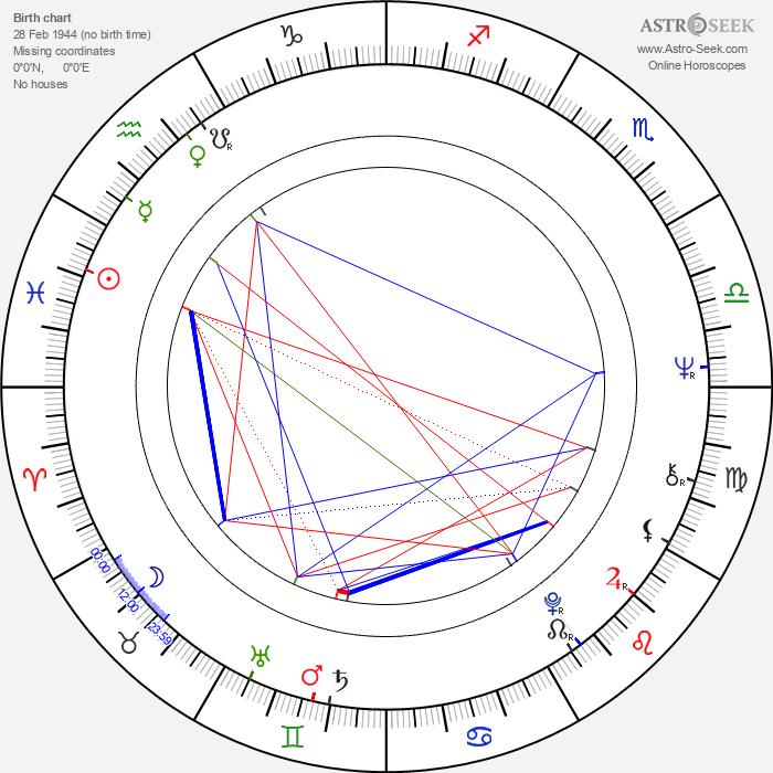 Fanny Cano - Astrology Natal Birth Chart