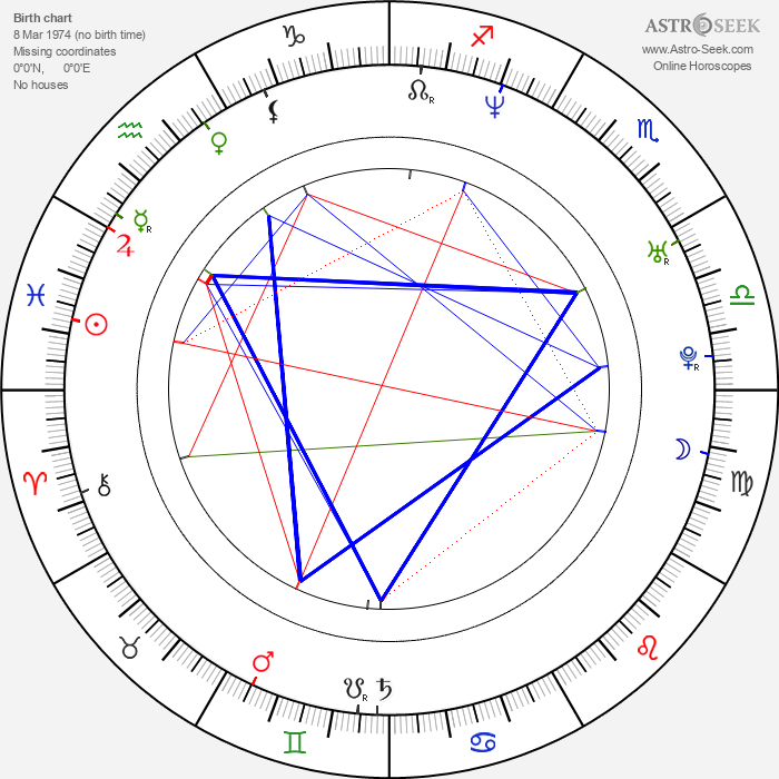 Fardeen Khan - Astrology Natal Birth Chart
