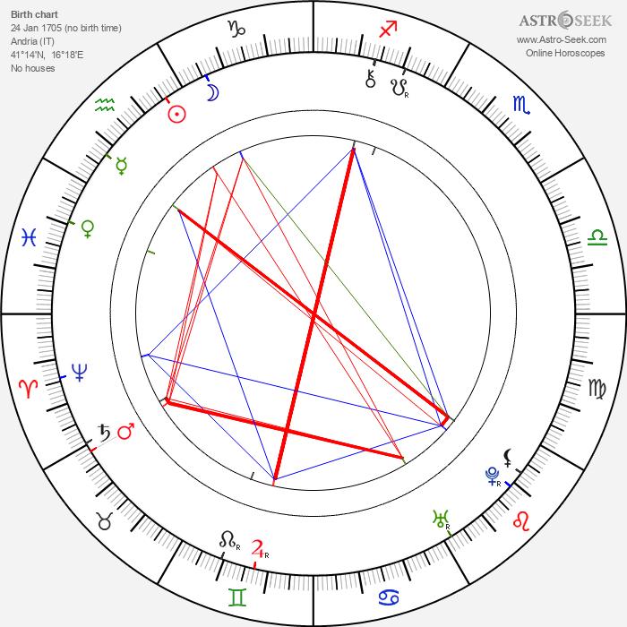 Farinelli - Astrology Natal Birth Chart