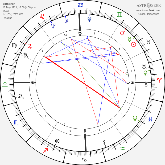Farley Mowat - Astrology Natal Birth Chart
