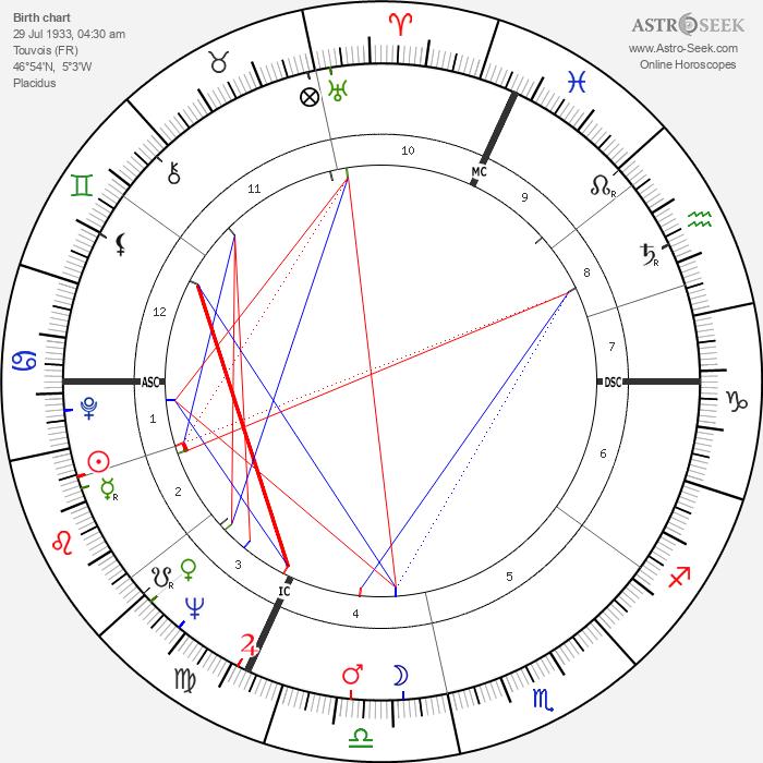 Father Celestin - Astrology Natal Birth Chart