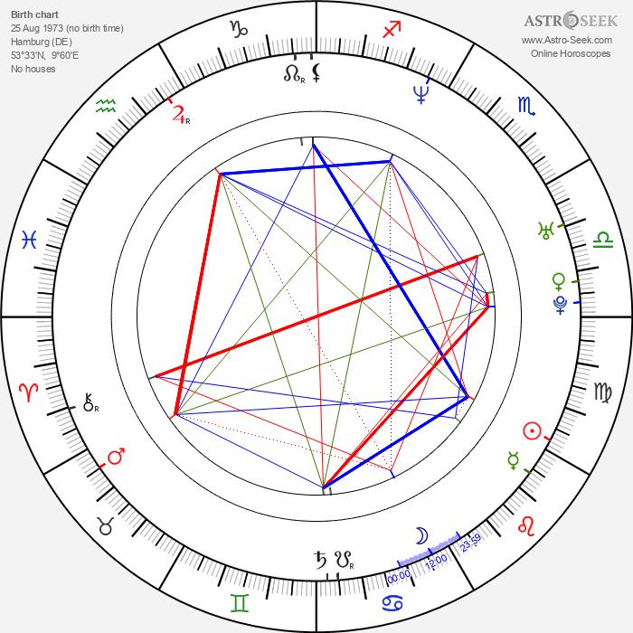 Fatih Akin - Astrology Natal Birth Chart