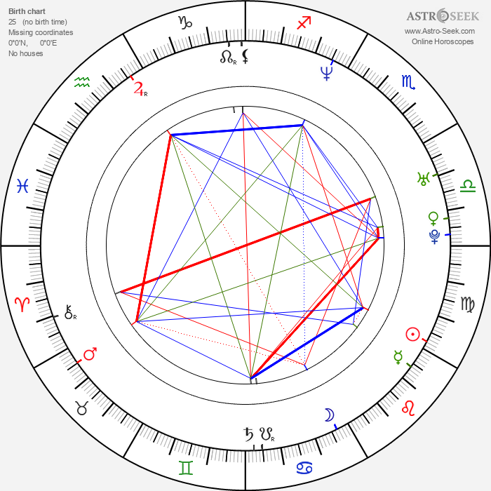 Fatih Akin - Astrology Natal Birth Chart