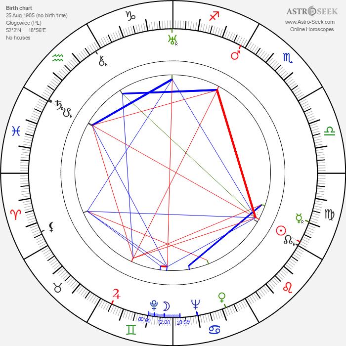 Faustina Kowalska - Astrology Natal Birth Chart