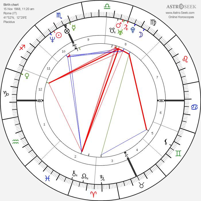 Fausto Brizzi - Astrology Natal Birth Chart