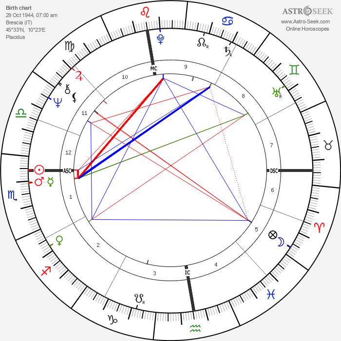 Fausto Leali - Astrology Natal Birth Chart