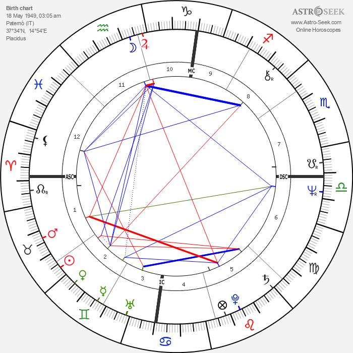 Fausto Rapisarda - Astrology Natal Birth Chart