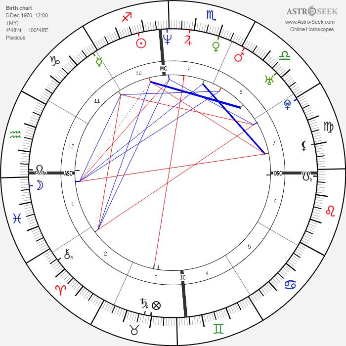 Fauziah Latiff - Astrology Natal Birth Chart